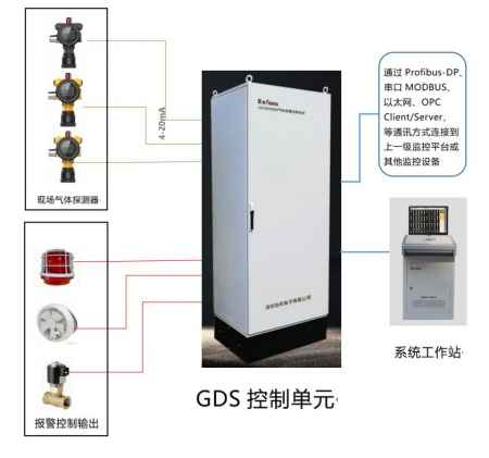 物联网在线式GDS气体报警控制管理系统